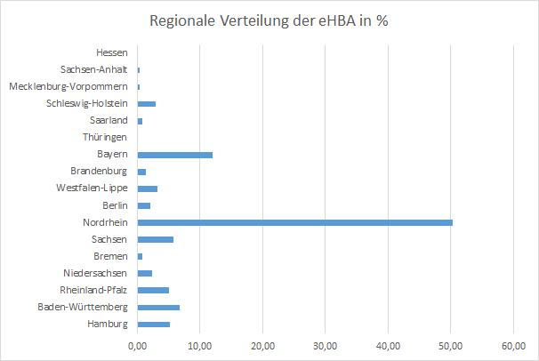 Regionale Verteilung der eHBA