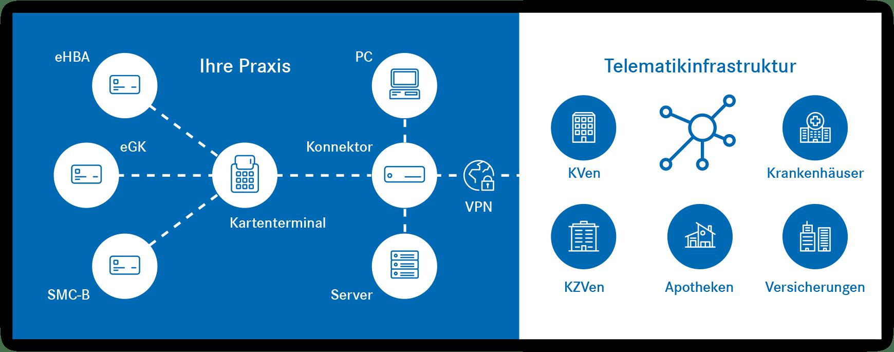 DGN Telematikinfrastruktur Illustration
